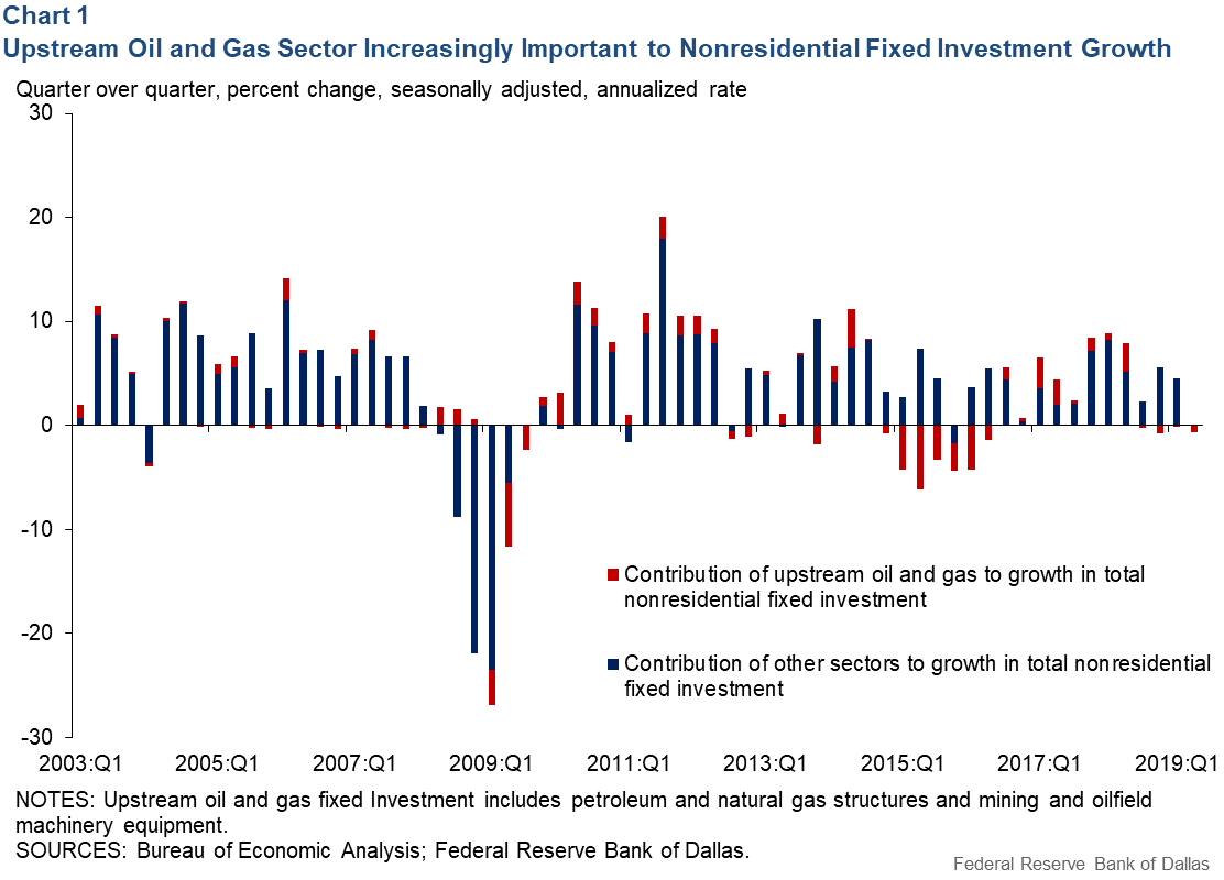 Chart 1: Upstream Oil and Gas Sector Increasingly Important to Non-Residential Fixed Investment Growth