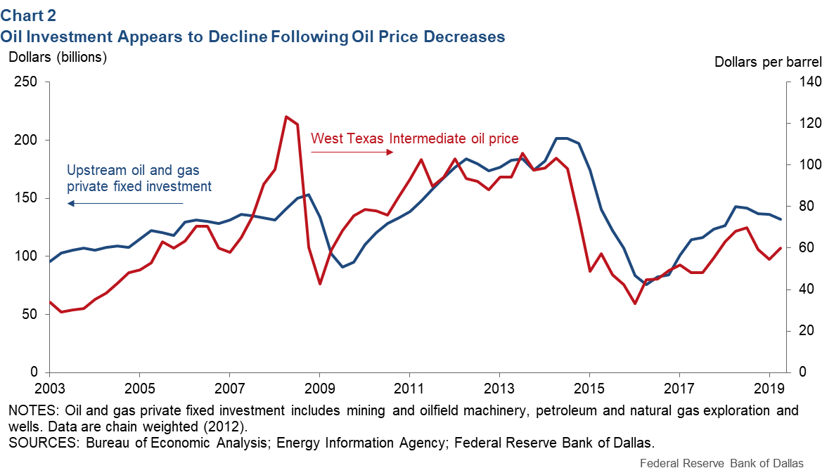 Chart 2: Oil Investment Appears to Decline Following Oil Price Decreases