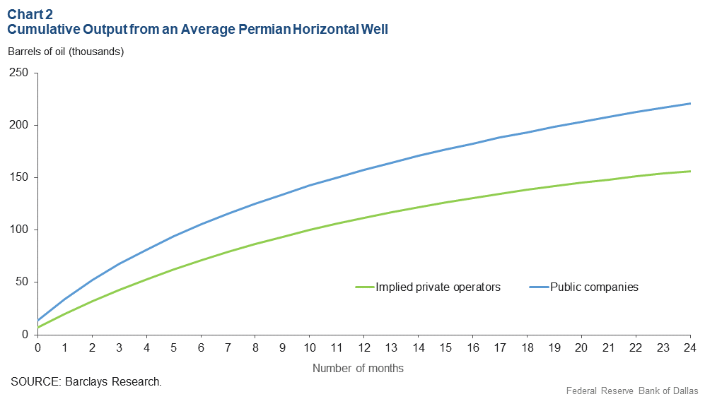 Chart 2: Cumulative Output from an Average Permian Basin Horizontal Well