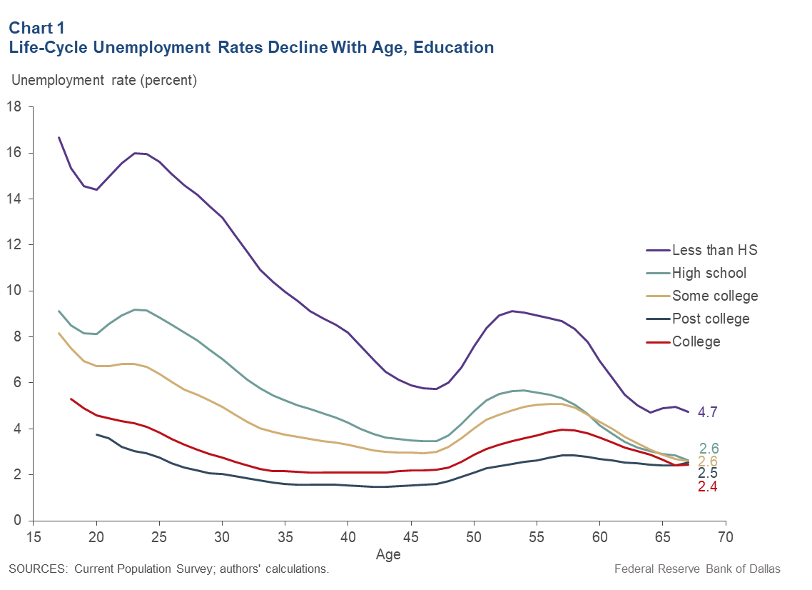 Chart 1: Life-Cycle Unemployment Rates Decline With Age, Education