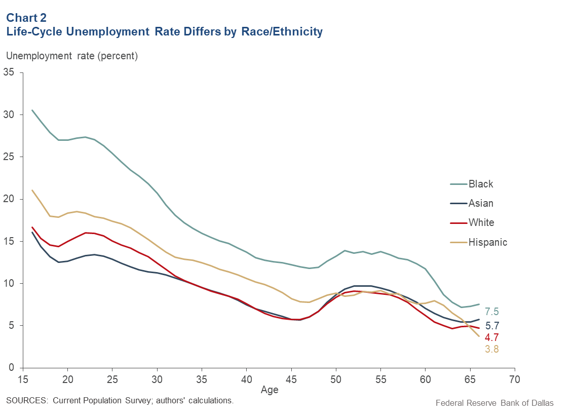 Chart 2: Life-Cycle Unemployment Rate Differs by Race/Ethnicity