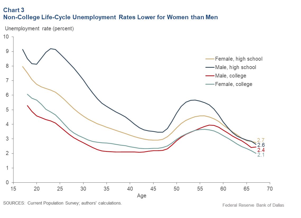 Chart 3: Non-College Women Experience Lower Life-Cycle Unemployment Rates than Men