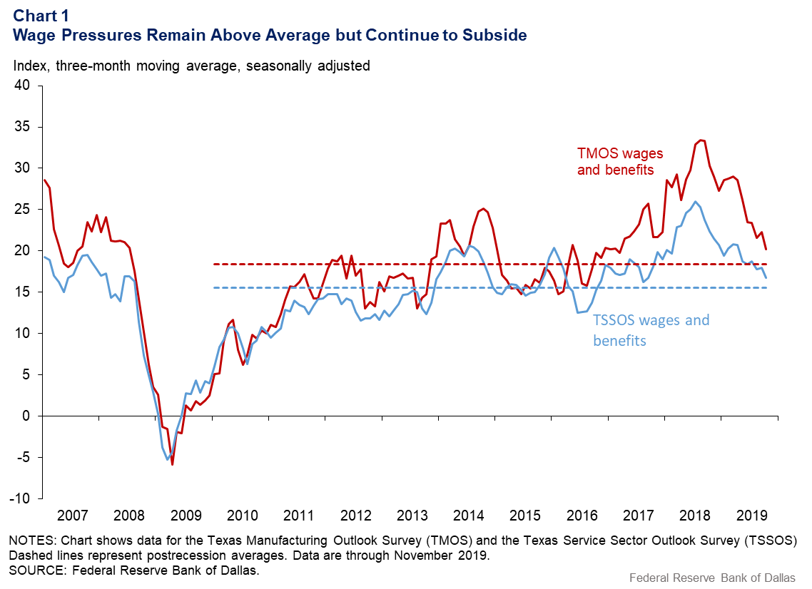 Chart 1: Wage pressures remain above average but continue to subside