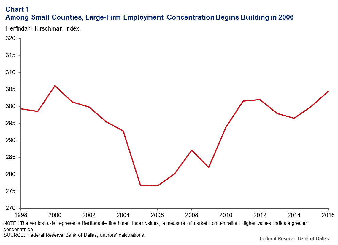 Chart 1: Among small counties, large firm employment concentration begins in 2006