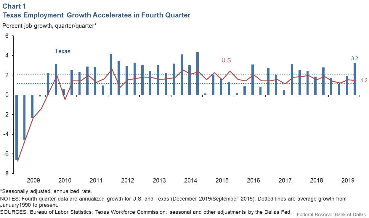 Chart 1: Texas Employment Growth Accelerates in Fourth Quarter