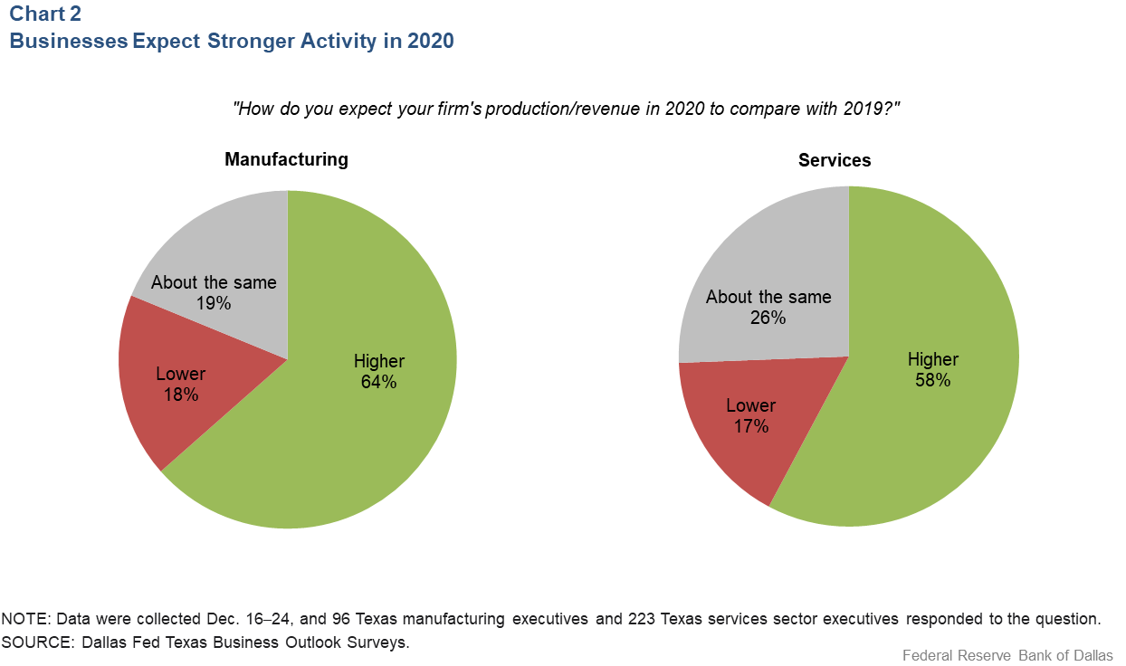 Chart 2: Businesses Expect Stronger Activity in 2020
