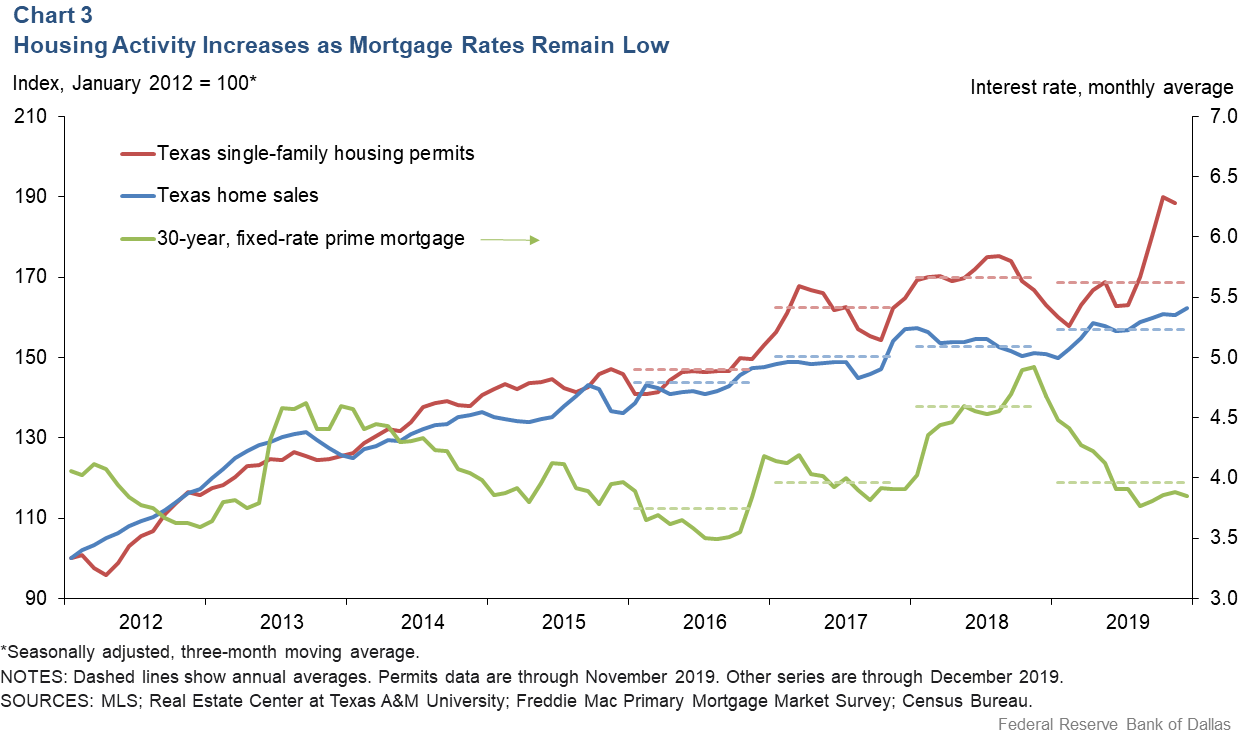 Chart 3: Housing Activity Increases as Mortgage Rates Remain Low