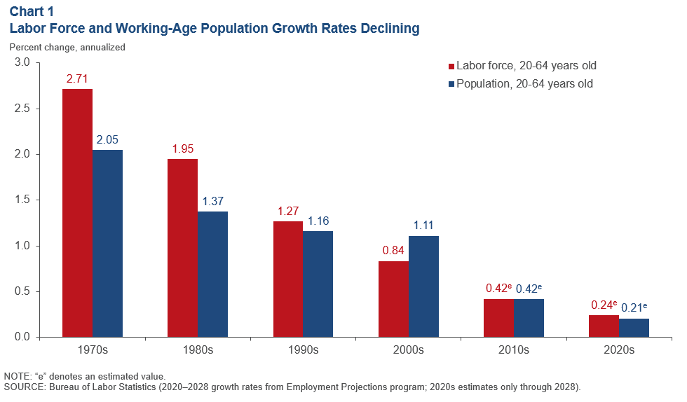 Chart 1: Labor Force and Working-Age Population Growth Rates Declining
