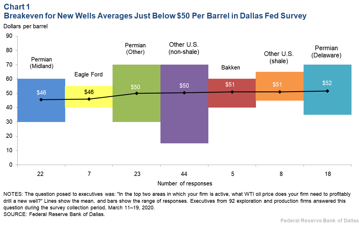 Chart 1: Breakeven for New Wells Averages Just Below $50 Per Barrel in Dallas Fed Survey