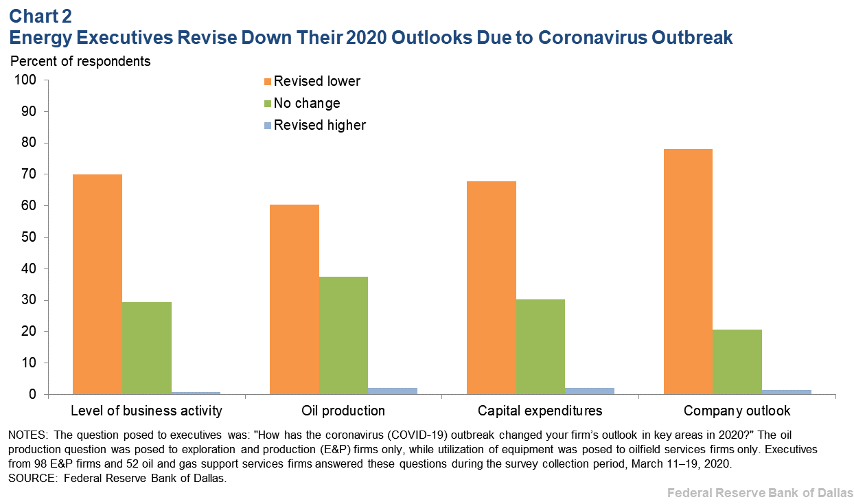 Chart 2: Energy Executives Revise Down Their 2020 Outlooks Due to Coronavirus Outbreak