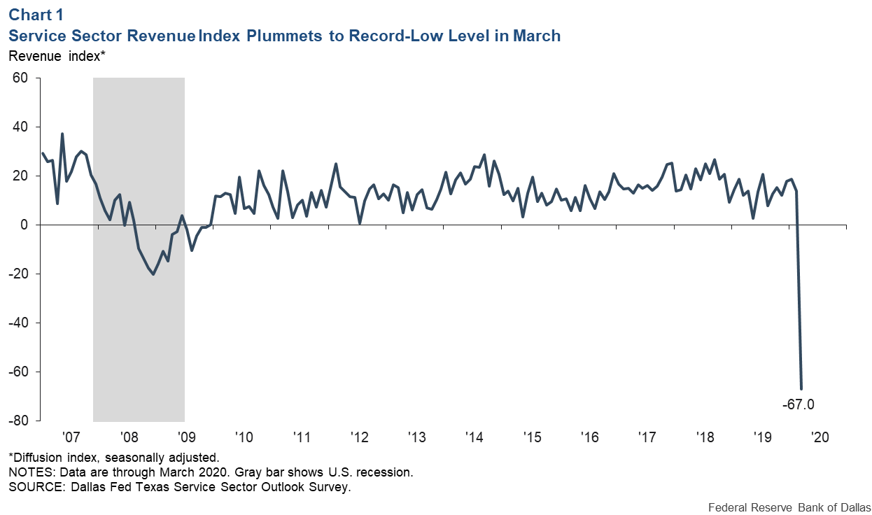 Chart 1: Service Sector Revenue Index Plummets to Record Low Level in March