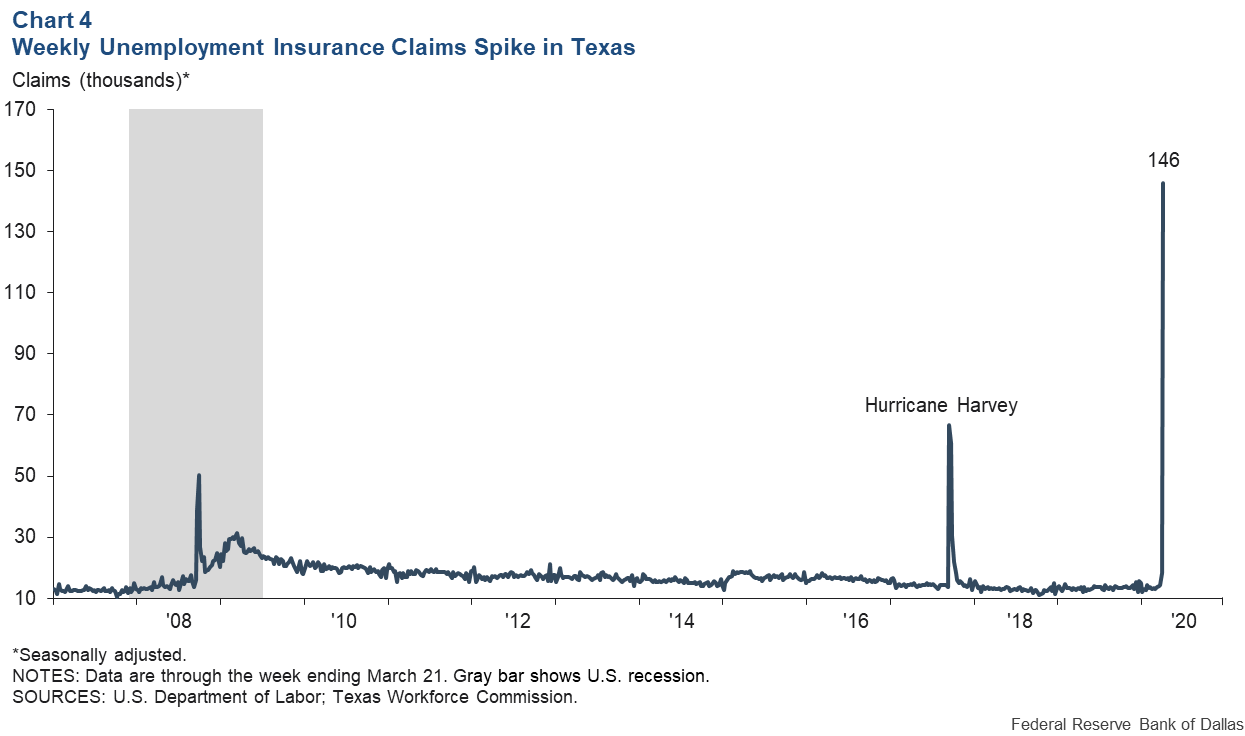 Chart 4: Weekly Unemployment Insurance Claims Spike in Texas