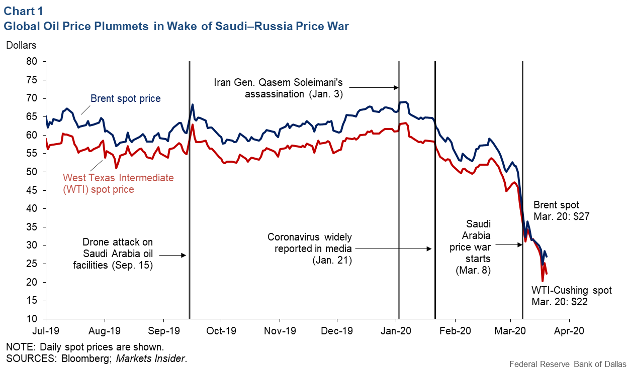 Chart 1: Global Oil Plummets in the Wake of Saudi-Russia Price War