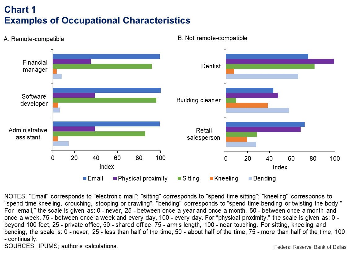 Chart 1: Examples of Occupational Characteristics