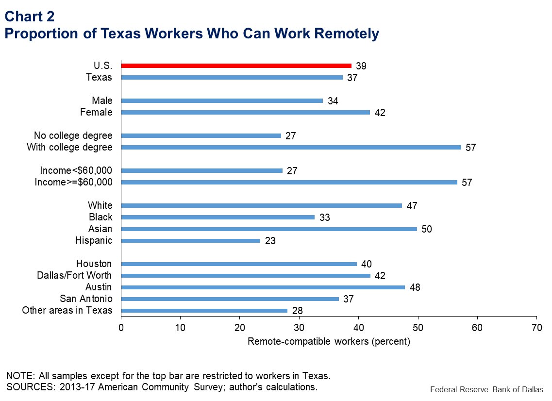 Chart 2: Proportion of Texas Workers Who Can Work Remotely