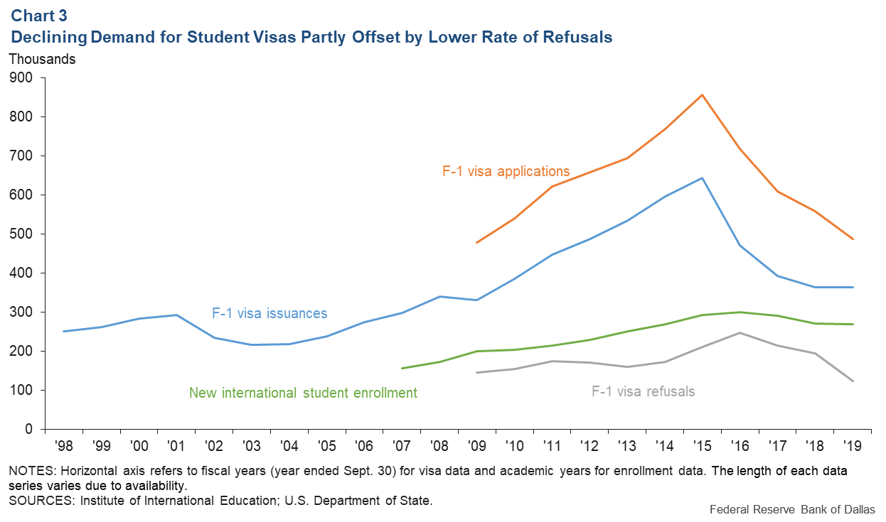 Chart 3: Declining Demand for Student Visas Partly Offset by Lower Rate of Refusals