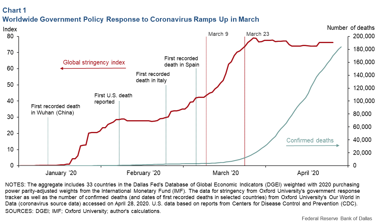 Chart 1: Worldwide Government Policy Response to Coronavirus Ramps up in March