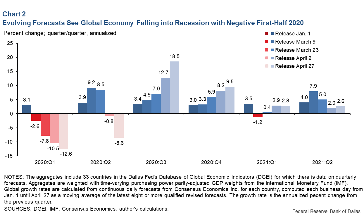 Chart 2: Evolving Forecasts Suggest Global Economy to Fall into Recession With Negative First-Half 2020