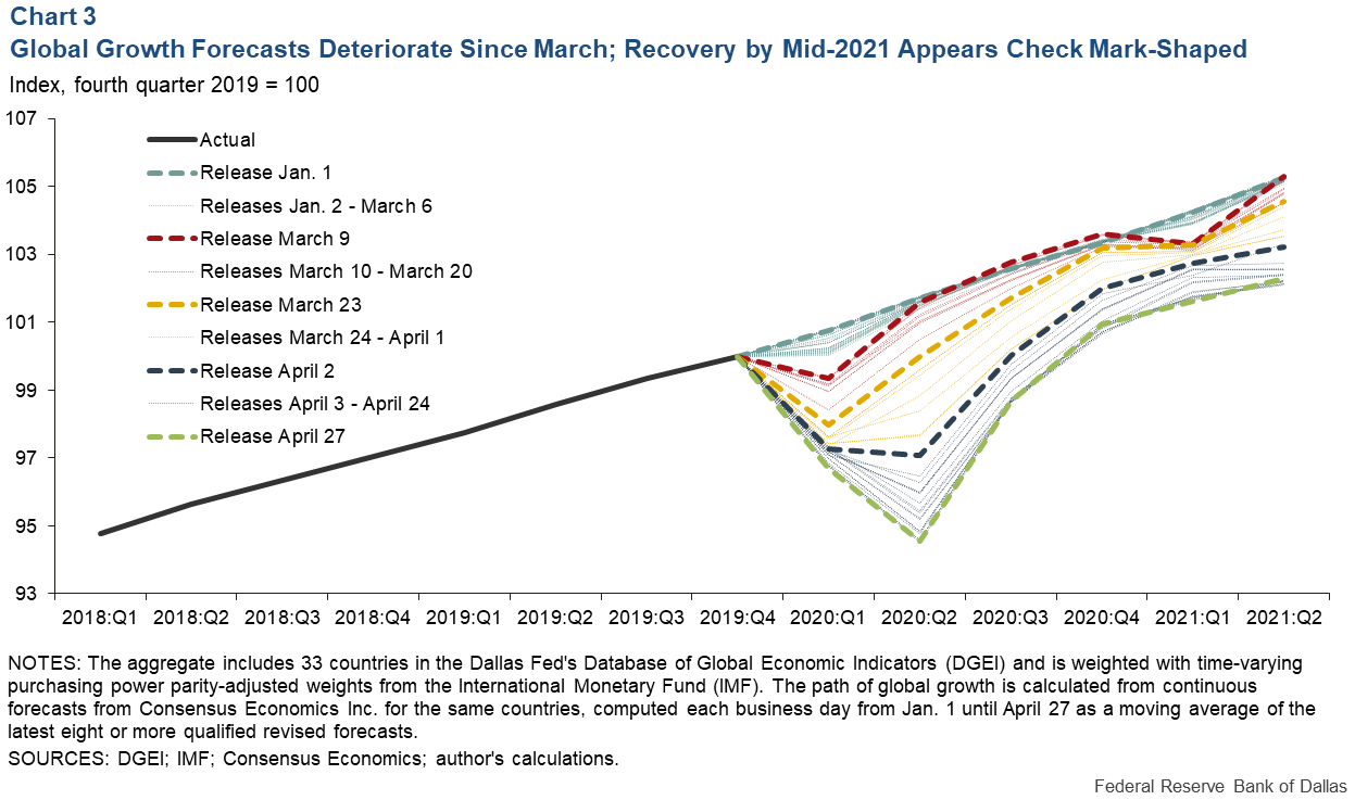 Chart 3: Global Growth Forecasts Deteriorated Since March; Recovery by Mid-2020 Appears Check Mark Shaped