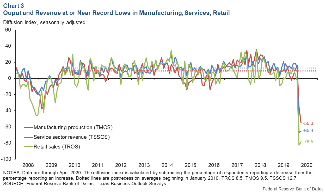 Chart 3: Output and Revenue at or Near Record Lows in Manufacturing, Services, Retail