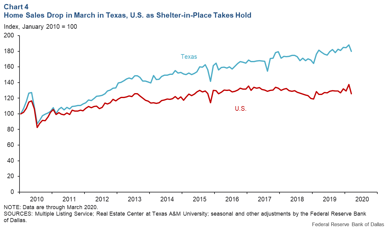 Chart 4: home Sales Drop in march in Texas, U.S. as Shelter-in-Place Takes Hold