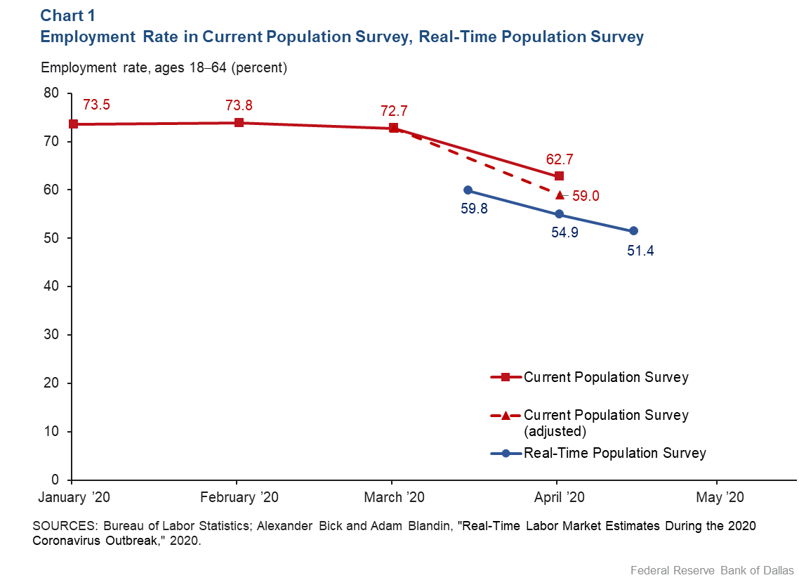 Chart 1: Employment Rate in the Current Population Survey, Real-Time Population Survey