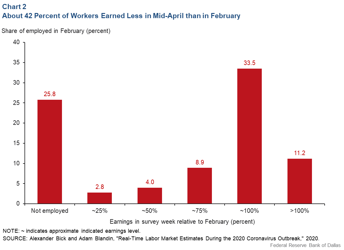 Chart 2: About 42 Percent of Workers Earned Less in Mid-April Than in February