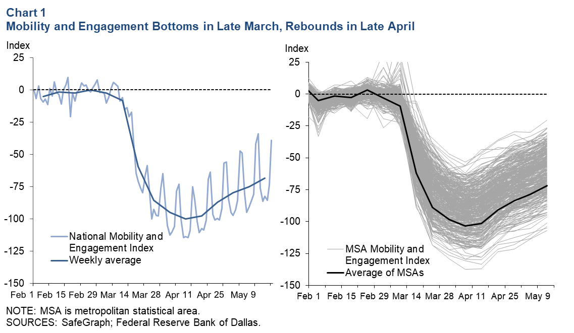 Chart 1: Social Distancing Spiked in Late March, Receded in April