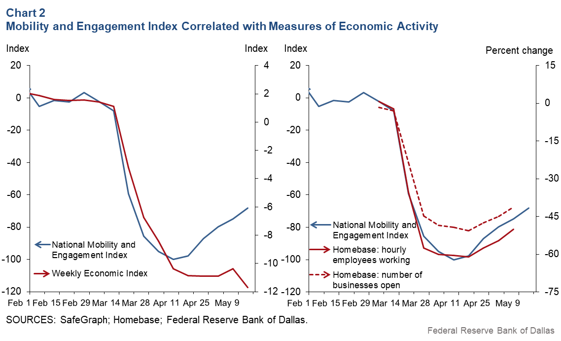 Chart 2: Social Distancing Index Correlated With Measures of Economic Activity