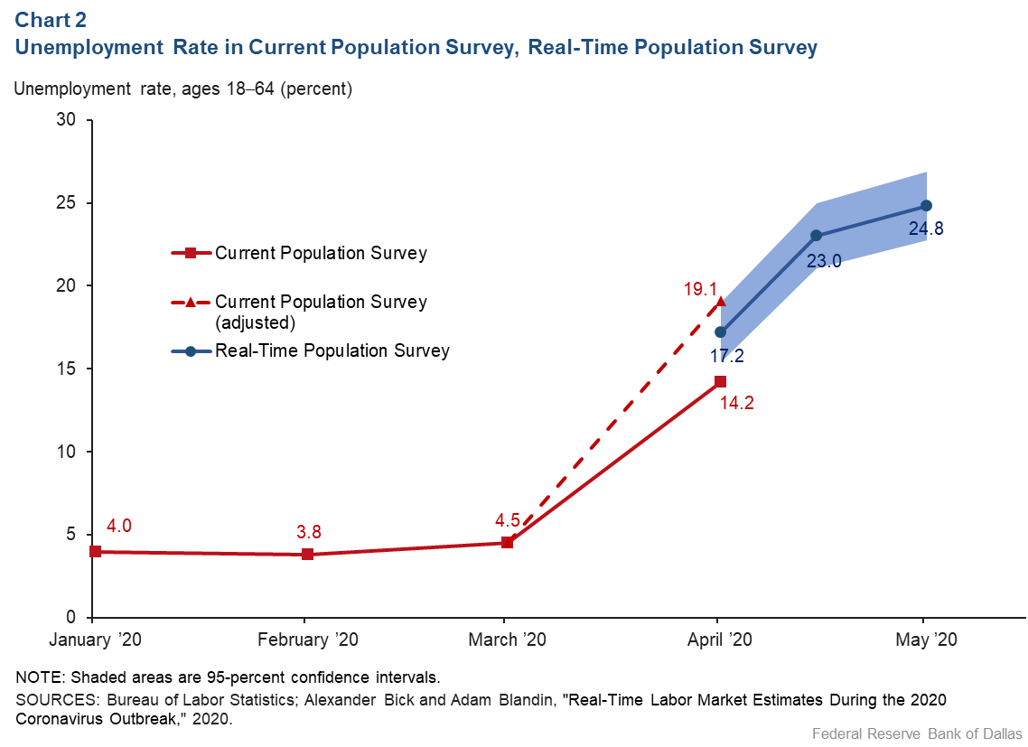 Chart 2: Unemployment Rise in the Current Population Survey, Real-Time Population Survey