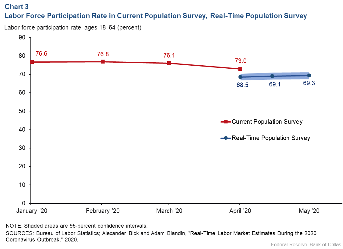 Chart 3: Labor Force Participation Rate in Current Population Survey, Real-Time Population Survey