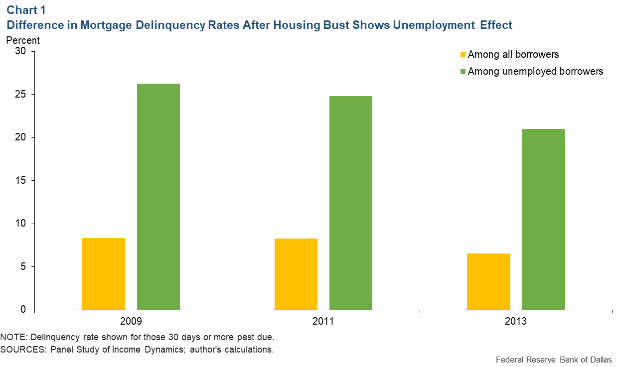 Chart 1: Difference in Mortgage Delinquency Rates After Housing Bust Shows Unemployment Effect