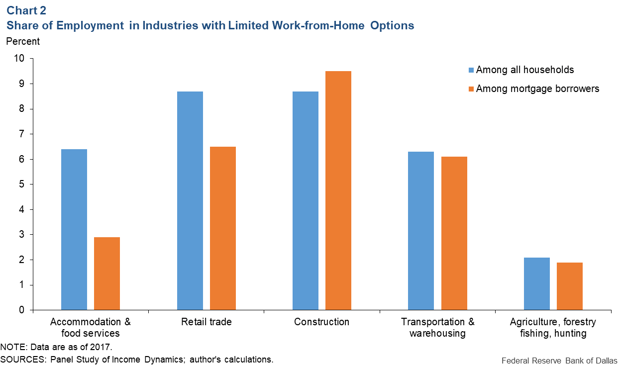 Chart 2: Share of Employment in Industries With Limited Work-From-Home Options