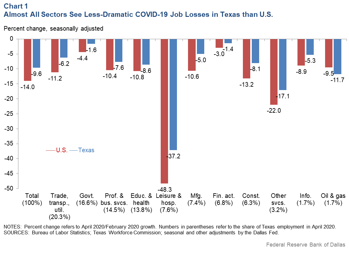 Chart 1: Almost All Sectors in Texas See Less Dramatic COVID-19 Job Losses than U.S.