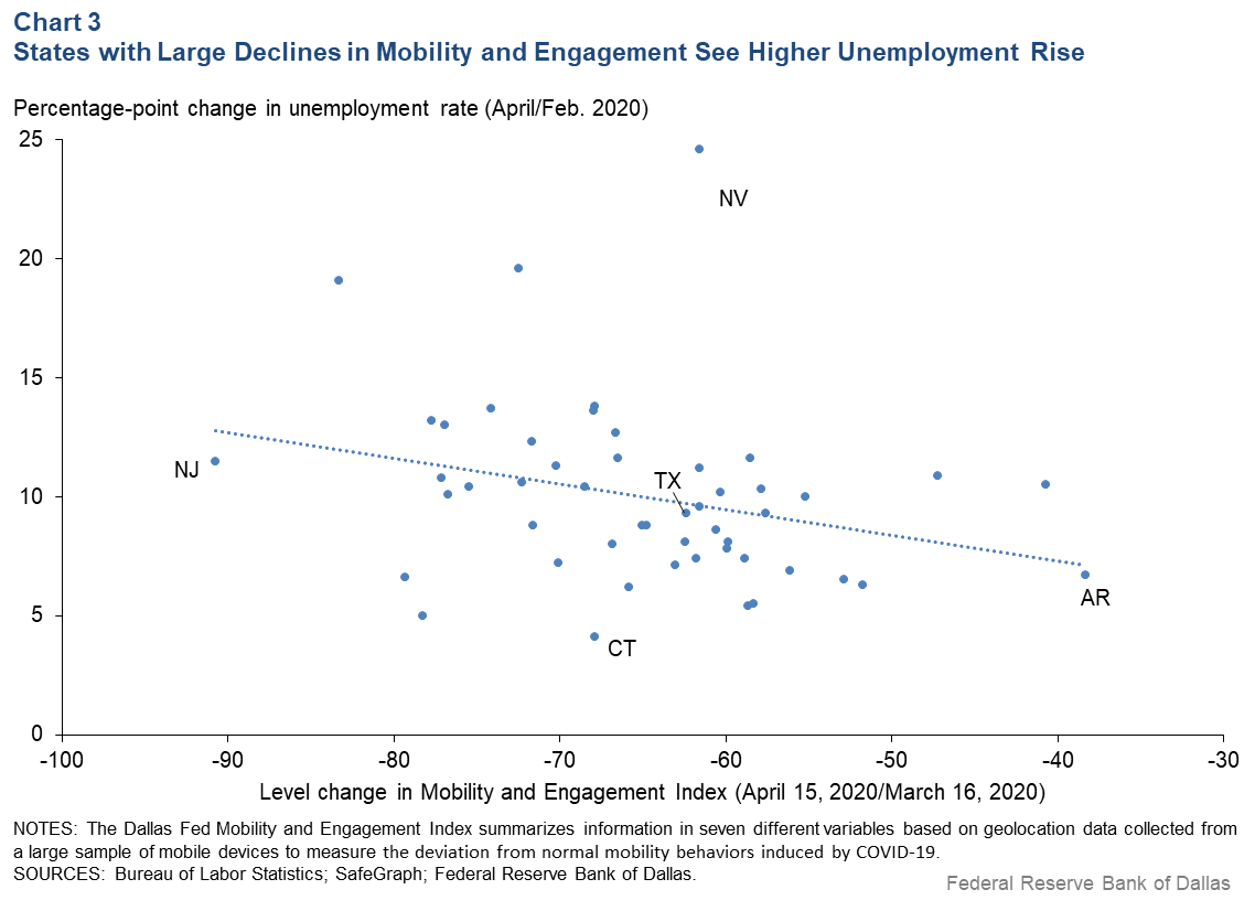 Chart 3: States with Large Declines in Mobility and Engagement Saw Higher Unemployment Rise