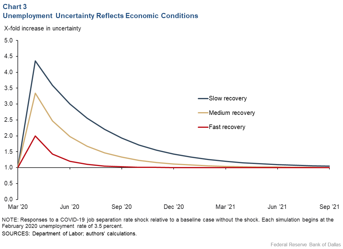 Chart 3: Unemployment Uncertainty Reflects Economic Conditions