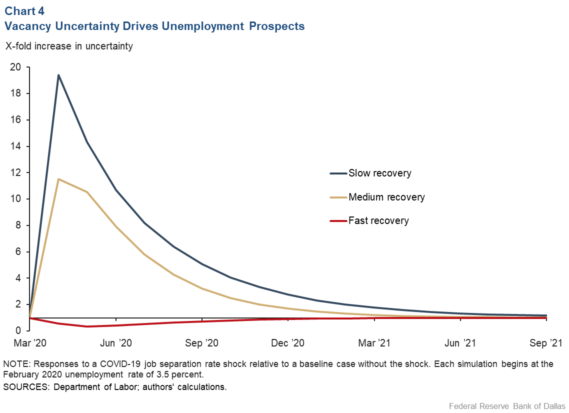 Chart 4: Vacancy Uncertainty Drives Unemployment Prospects