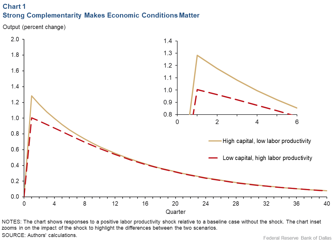 Chart 1: Strong Complementarity Makes Economic Conditions Matter