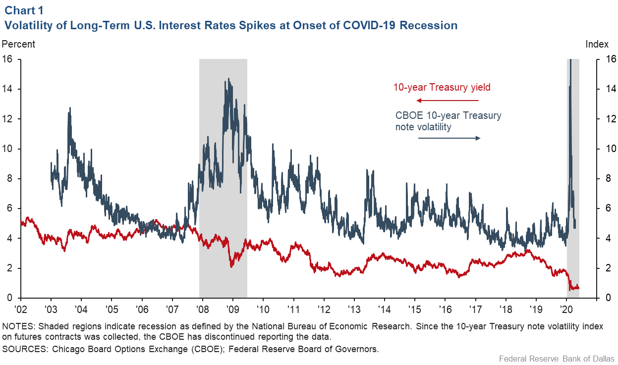 Chart 1: Volatility of Long-Term U.S. Interest Rates Increased During COVID-19 Recession