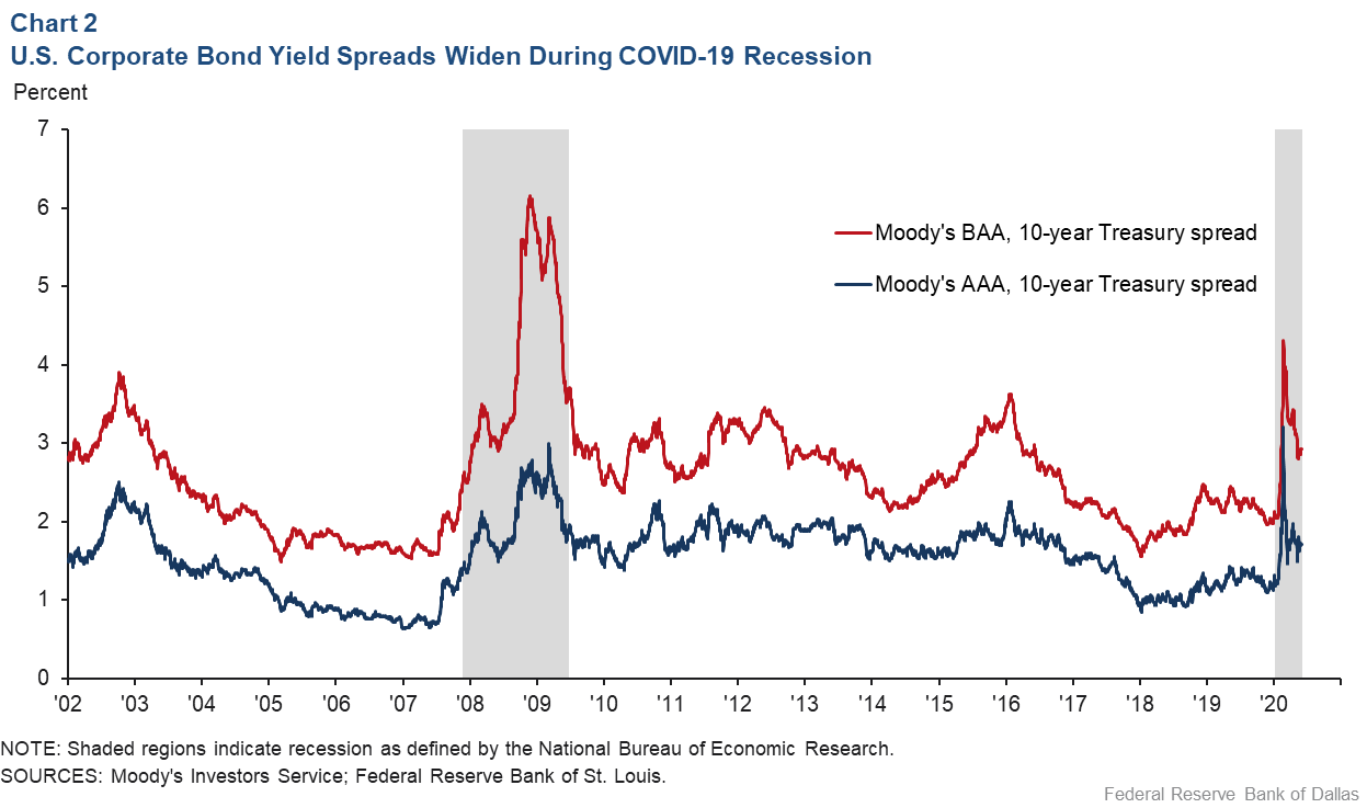 Chart 2: U.S. Corpoarte Bond Yield Spreads Widened During COVID-19 Recession