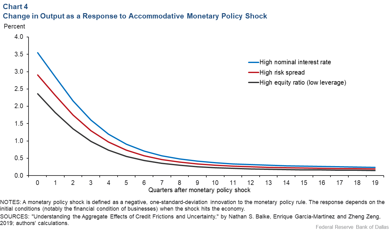 Chart 4: Change in GDP as a Response to an Accomodative Monetary Policy Shock