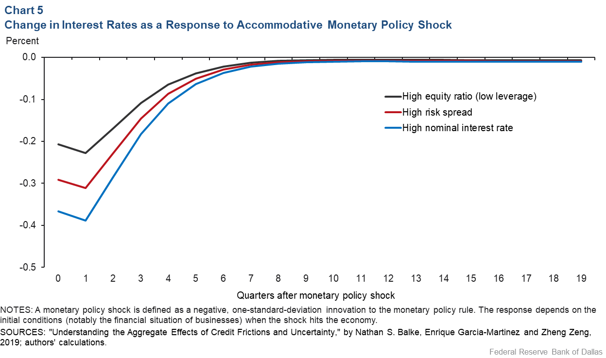 Chart 5: Change in Interest Rates as a Response to an Accomodative Monetary Policy Shock