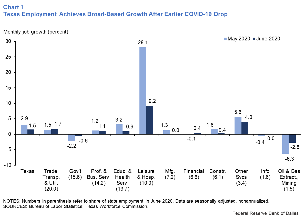 Chart 1: Texas Employment Achieves Broad-Based Growth After Earlier COVID-19 Drop