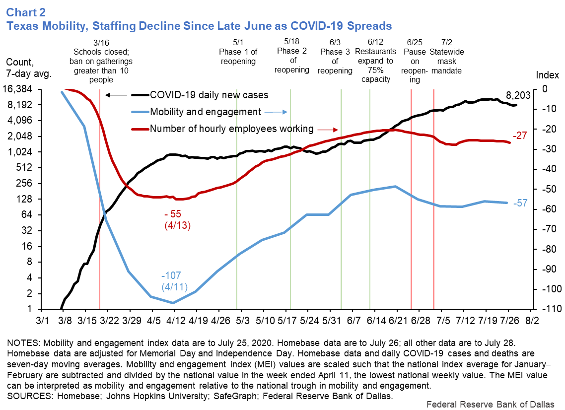 Chart 2: Texas Mobility, Staffing Decline Since Late June as COVID-19 Spreads
