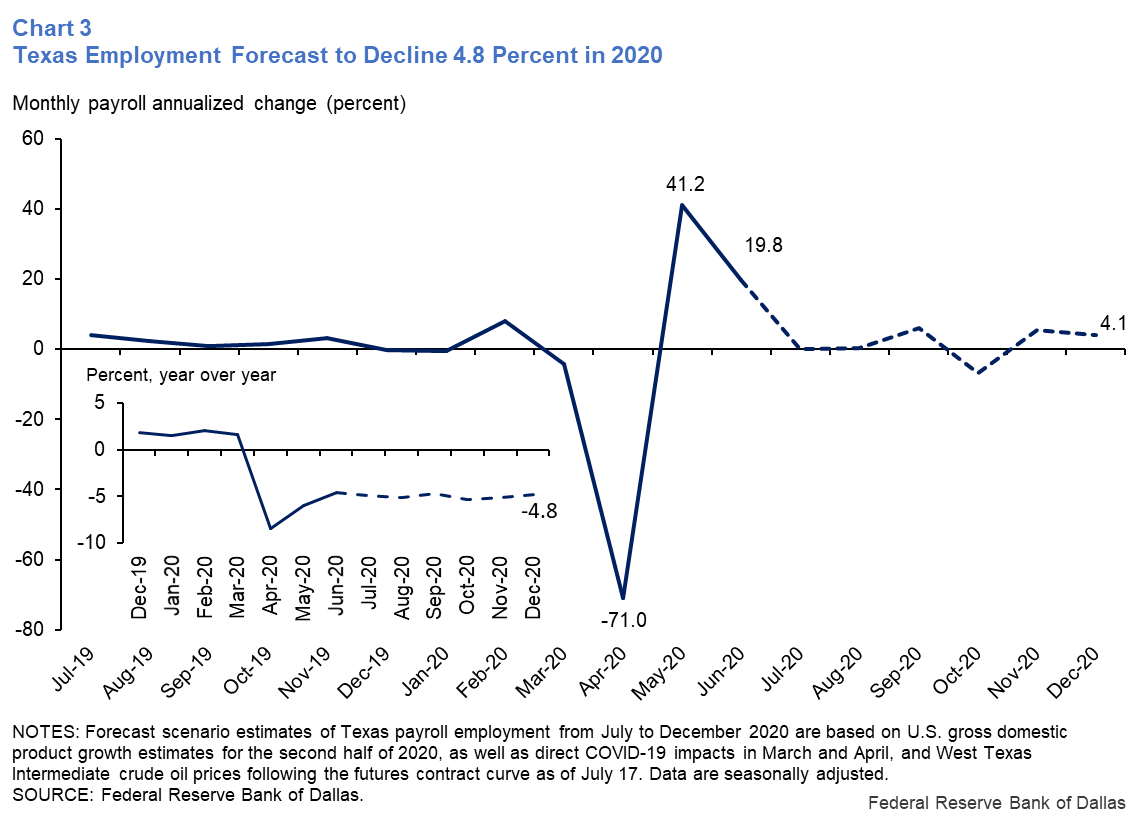 Chart 3: Texas Employment Forecast to Decline 4.8 Percent in 2020