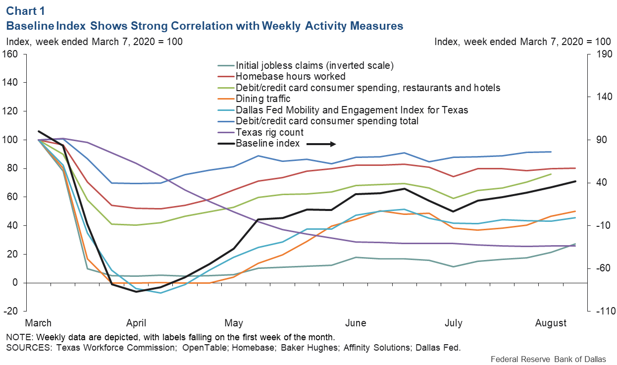 Chart 1: Baseline Index Shows a Strong Correlation with Weekly Activity Measures