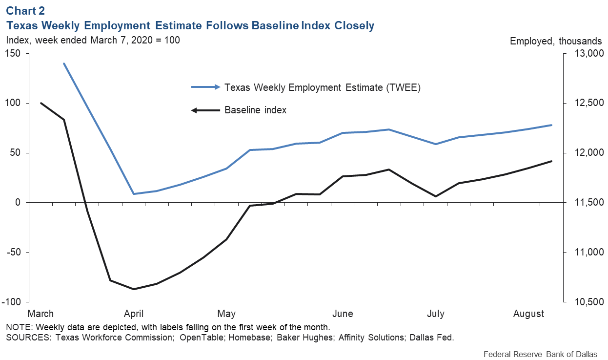 Chart 2: Texas Weekly Employment Estimate Follows Baseline Index Closely