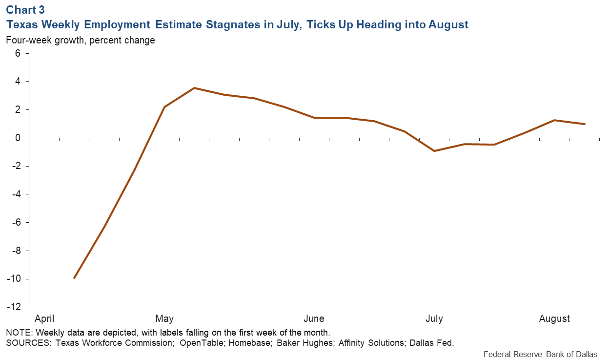 Chart 3: Texas Weekly Employment Stagnated in July with Uptick Heading into August