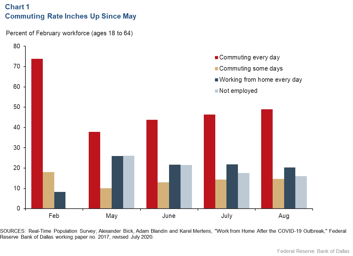 Chart 1: Commuting to Work Inches Higher Since May