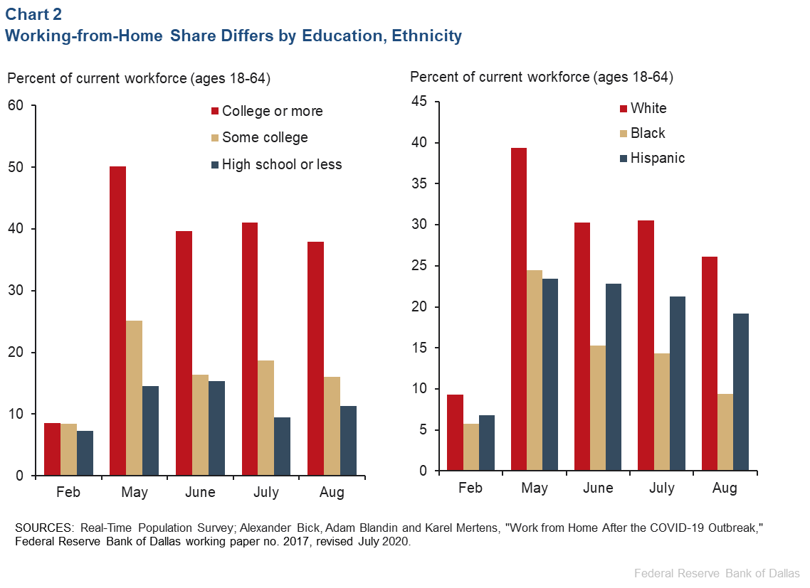 Chart 2: Working-from-Home Share Differs by Education, Ethnicity